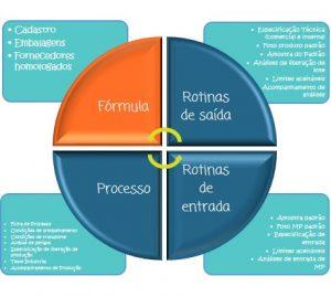 P&D, qualidade, inovação, alimentos, projetos, gestão, entregas