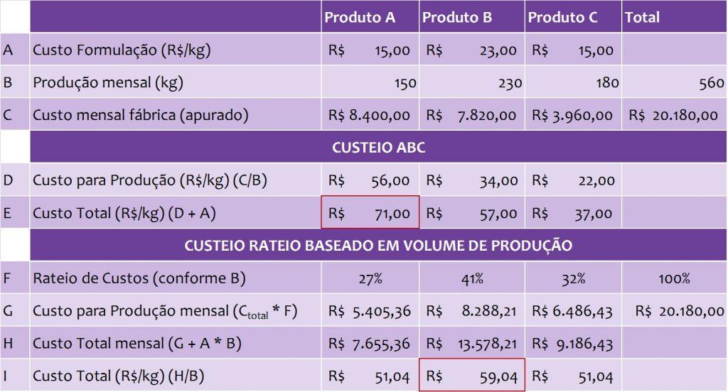 abc, custeio, custo, inovação, P&D, formulação, como reduzir custos, alternativas à redução de custos, alimento