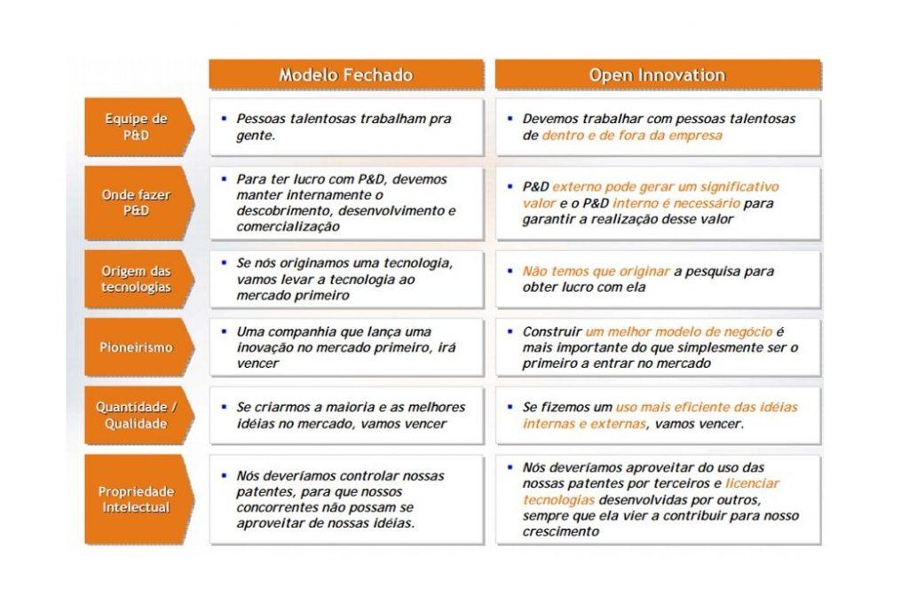 planta, inovação, open innovation, colaboração, pesquisa, desenvolvimento, mercado, patente, engenharia, P&D, R&D, alimento, duas rodas, sra inovadeira