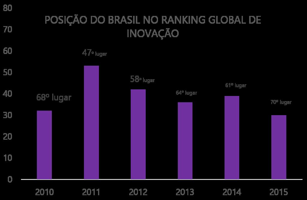 Posição do Brasil no Ranking Global de Inovação