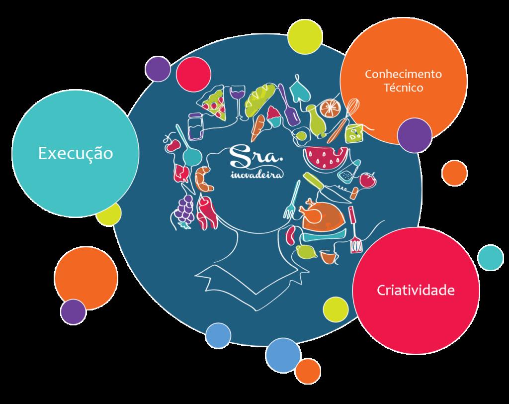 Sra Inovadeira, tripé de inovação, inovação, alimentos, criatividade, p&D