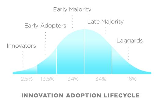 O ciclo de vida da adoção de novas tecnologias. Consigo ver claramente meus amigos em cada uma das faixas - e você?