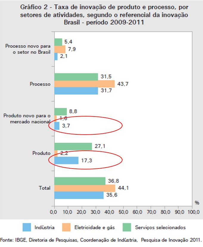 """Sinto dizer que tudo isso não é achismo. Olha a taxa de """"inovação"""" que as indústrias relataram no PINTEC 2011. E compara com o que era de fato NOVO NO MERCADO."""