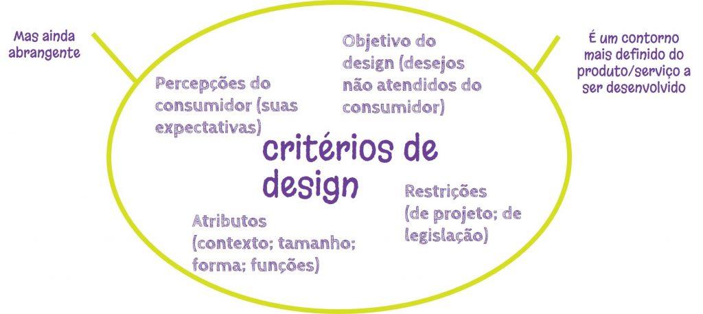 design thinking, inovação, alimentos, P&D, pesquisa e desenvolvimento, critérios de design