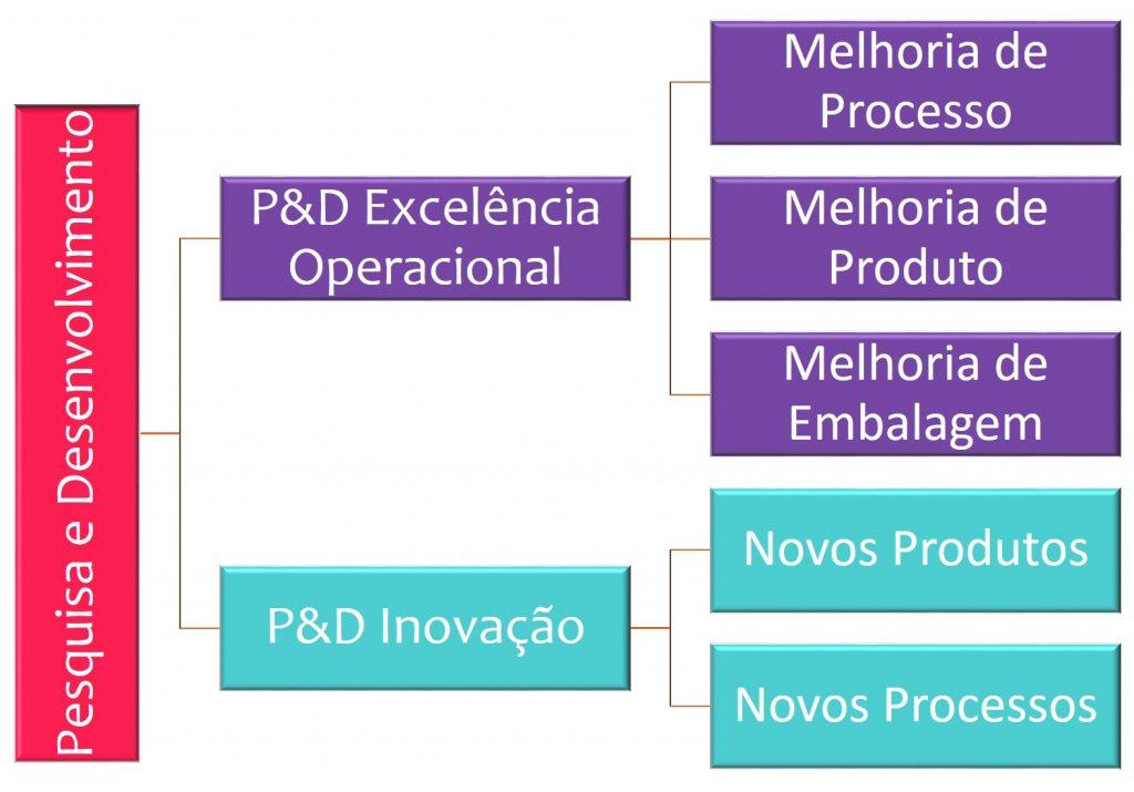 sra inovadeira, inovação, alimentos, P&D, R&D, desenvolvimento, estrutura de P&D, commodity