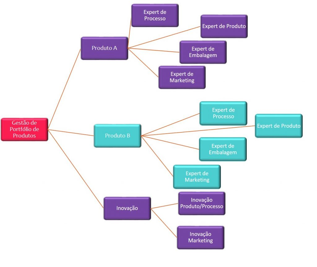 sra inovadeira, inovação, alimentos, P&D, R&D, desenvolvimento, estrutura de P&D
