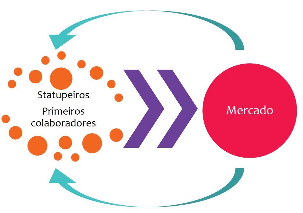 sra inovadeira, inovação, alimentos, P&D, R&D, desenvolvimento, estrutura de P&D, start up