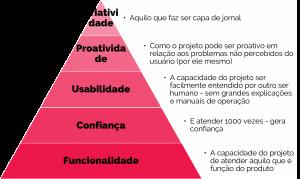 pirâmide, design, design thinking, inovação, iel, sra inovadeira, alimentos, vida real